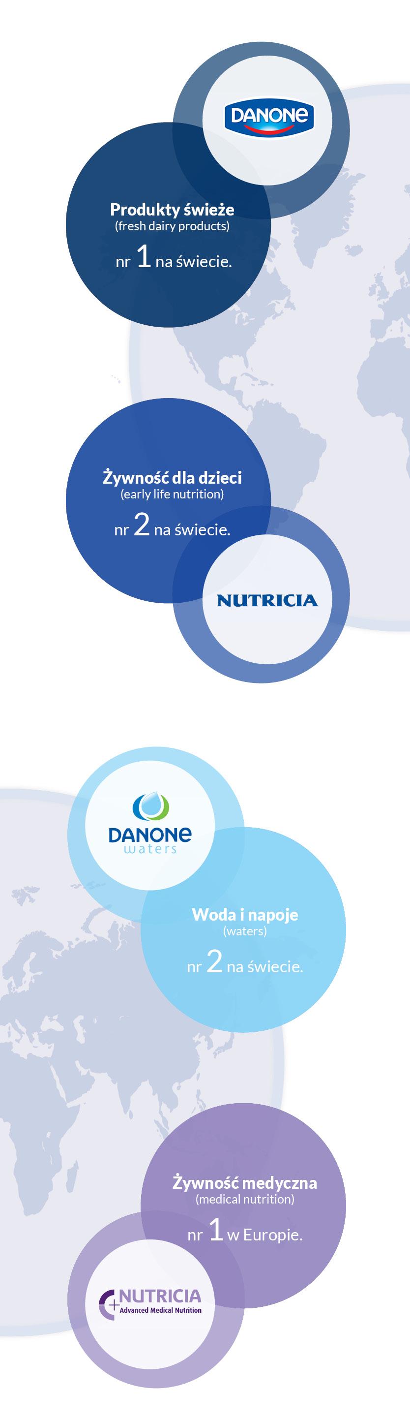 Grupa Danone prowadzi swoją działalność biznesową w ramach 4 dywizji na świecie